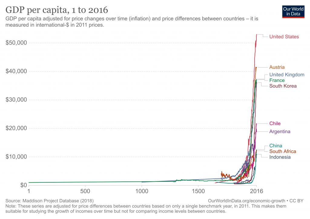 Maya Katun - GDP per capita - Year 1 to 2016