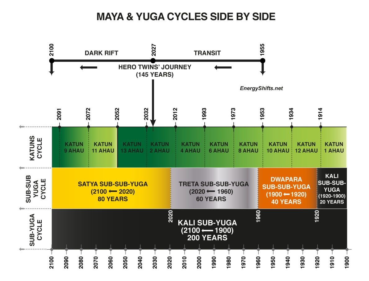 Energy Shifts-Fig 2_Maya_and_Yuga_Cycles_and_The_Heros_Journey__Dark_Rift_Transition__-_EnergyShifts