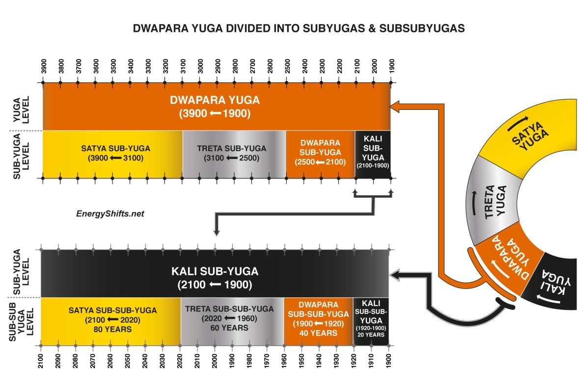 Energy Shifts-Fig1_Dwapara_Yuga_and_Fractals_-_EnergyShifts